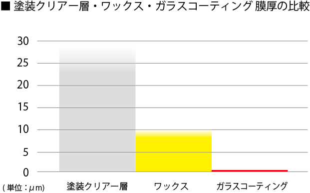 ガラスコーティングの膜厚を比較した棒グラフです。